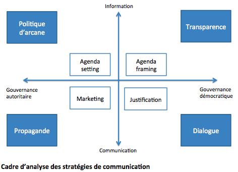 cadre_analyse_communication