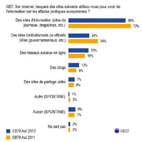 EB78_sources_info_europ_internet