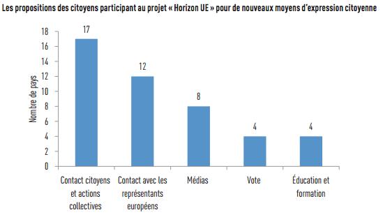 proposition_moyens_expression_citoyens_communication_UE