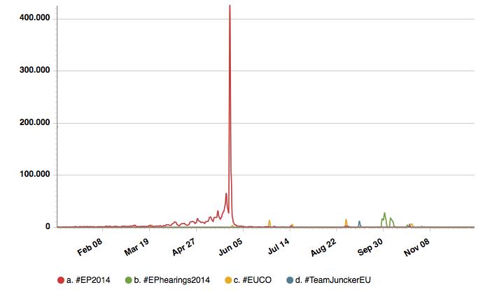 timeline_popular_EU_hashtags