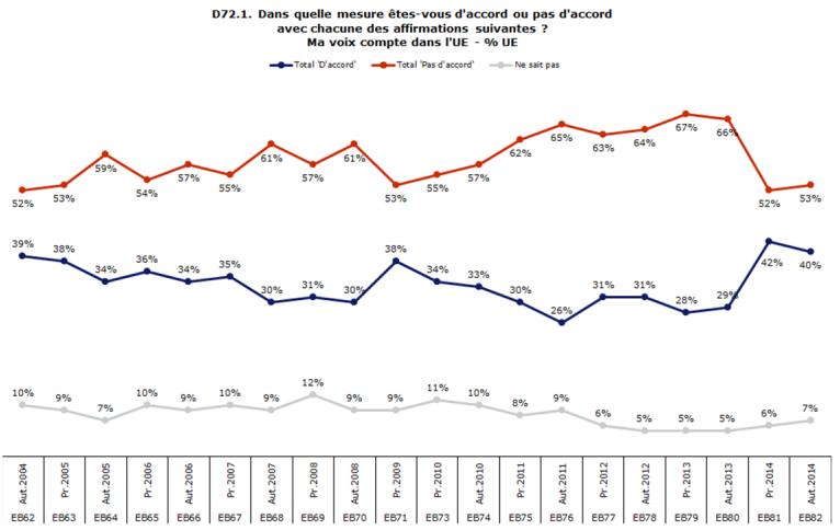 Eurobarometre_82_ma_voix_compte_UE