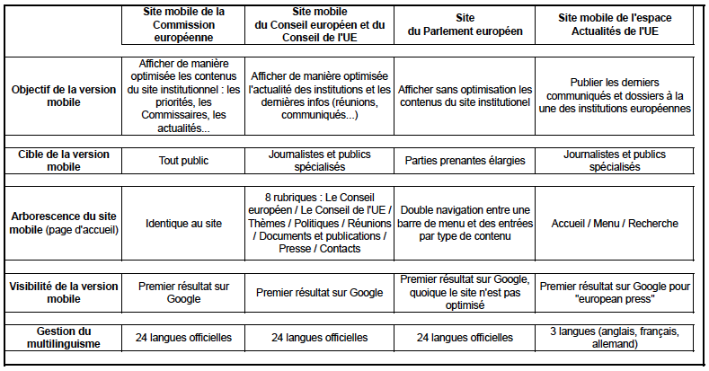 sites_mobiles_institutions_europeennes