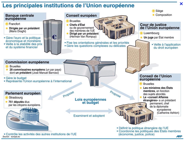 AFP_institutions_europeenne