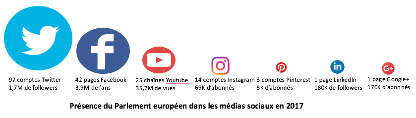 presence-parlement_europeen_medias_sociaux