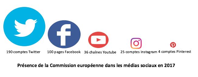 presence_commission_europeenne_medias_sociaux