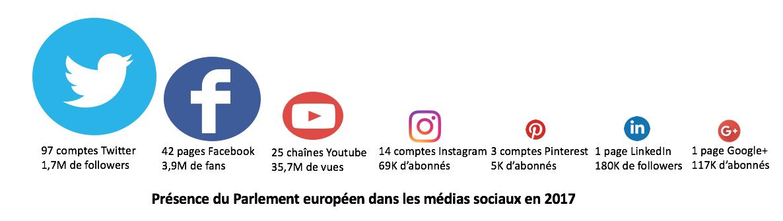 presence_parlement_europen_medias_sociaux_2017