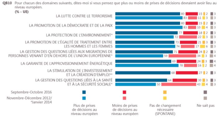 eurobarometre_soutien_projets_UE
