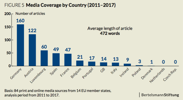ECI_media_coverage_country