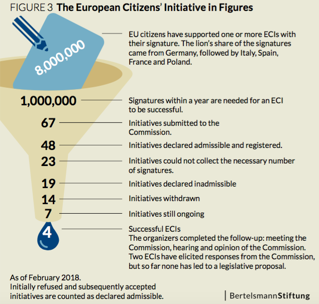 european_citizen_initiatives_figures_feb18