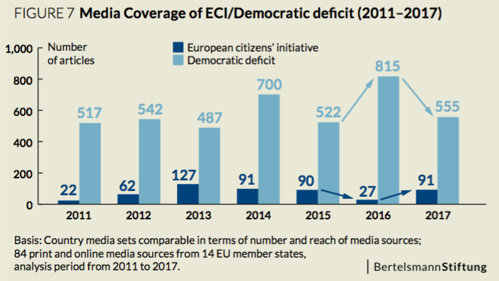 media_coverage_ECI_EU_democratic_deficit
