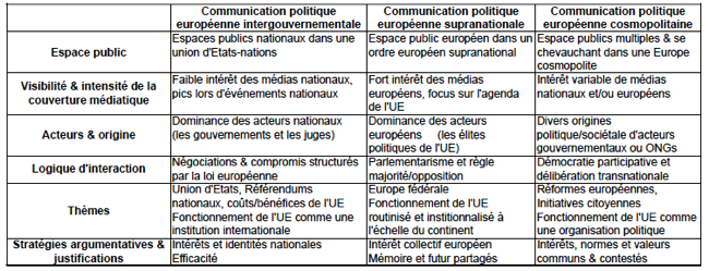 modeles_comm_politique_europeenne
