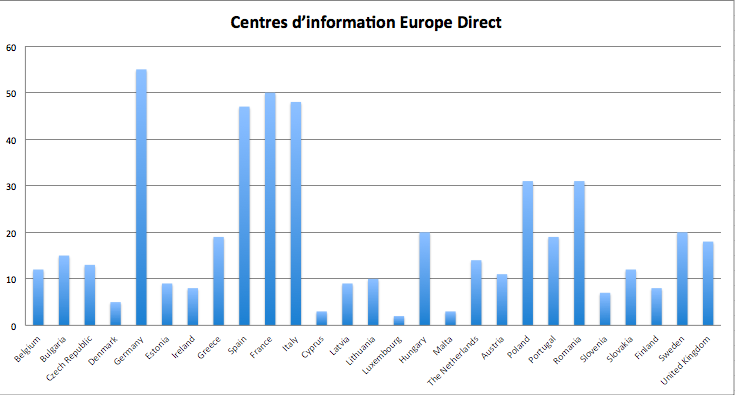 centres_europe_direct