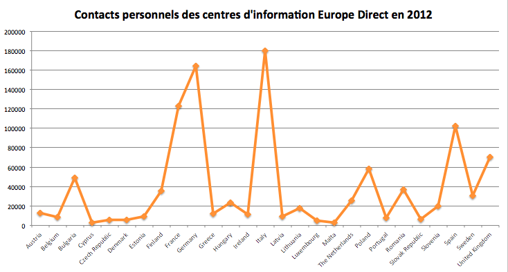 europe_direct_contacts_personnels