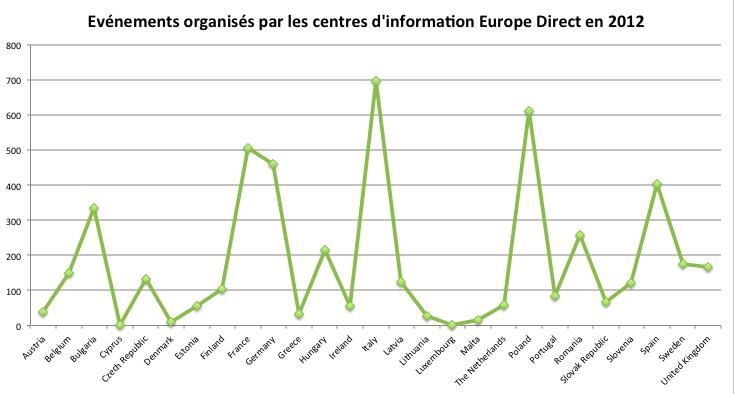 europe_direct_evenements