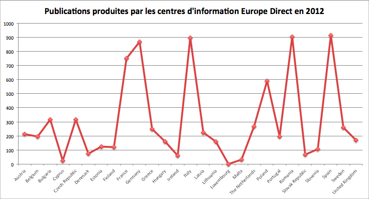 europe_direct_publications