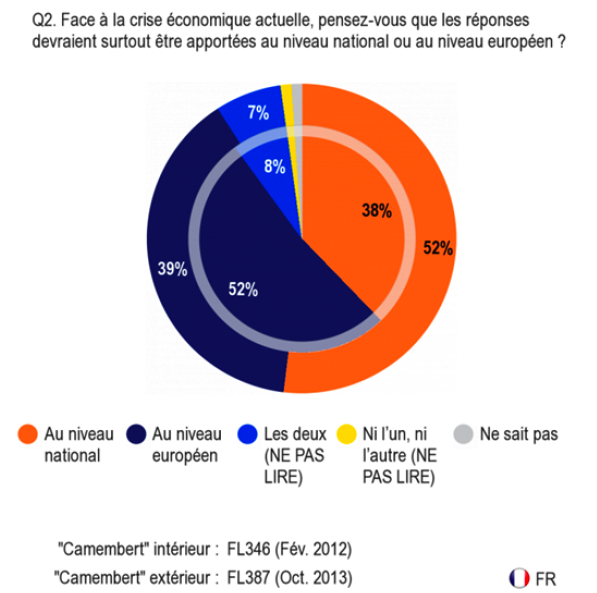 fissure_francais_UE_eurobarometre