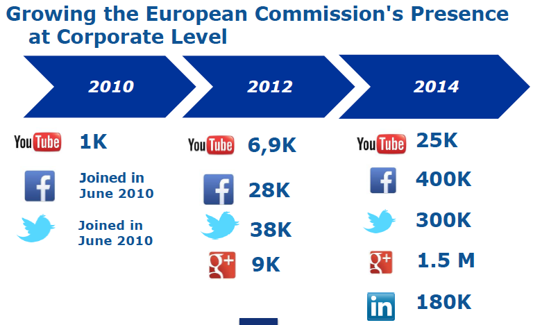 EC_social_media_presence_growth