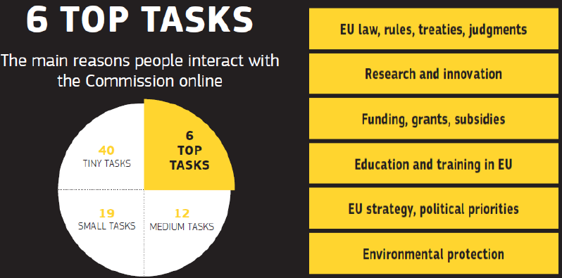 EC_website_top_tasks