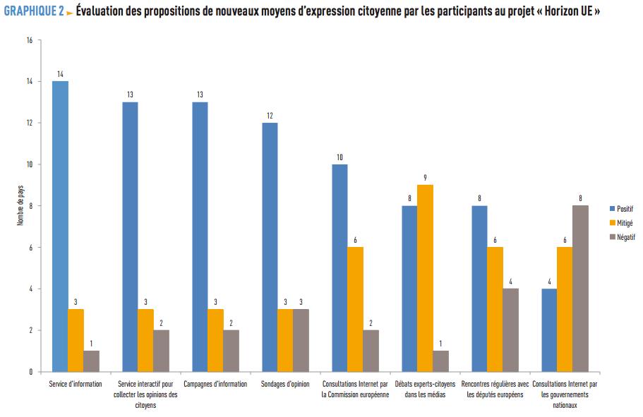 evaluation_moyens_expression_citoyens_communication_UE