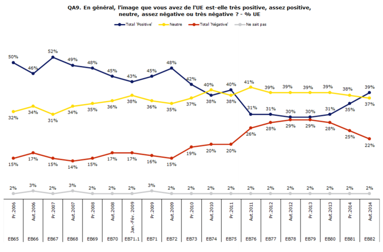 Eurobarometre82_image_UE