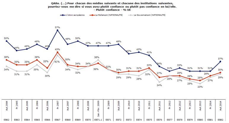 Eurobarometre_82_confiance_UE