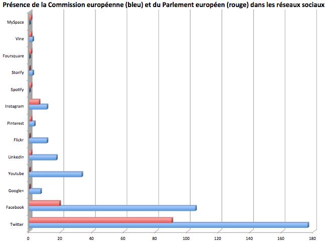 presence_commission_parlement_europeen_reseaux_sociaux