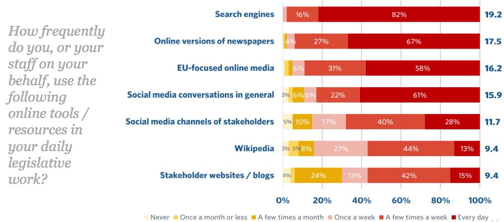 MEP_digital_trends_2015_online_tools