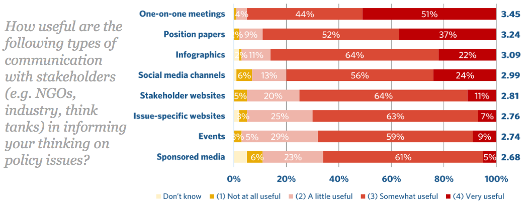 MEP_digital_trends_2015_stakeholders_channels