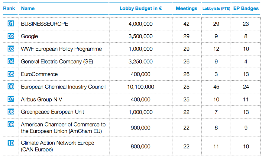 top10_lobbys_Commission