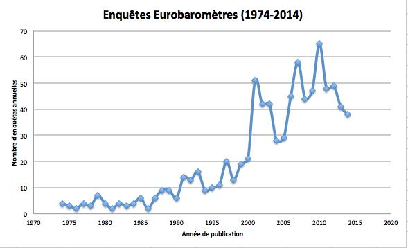 Eurobarometres