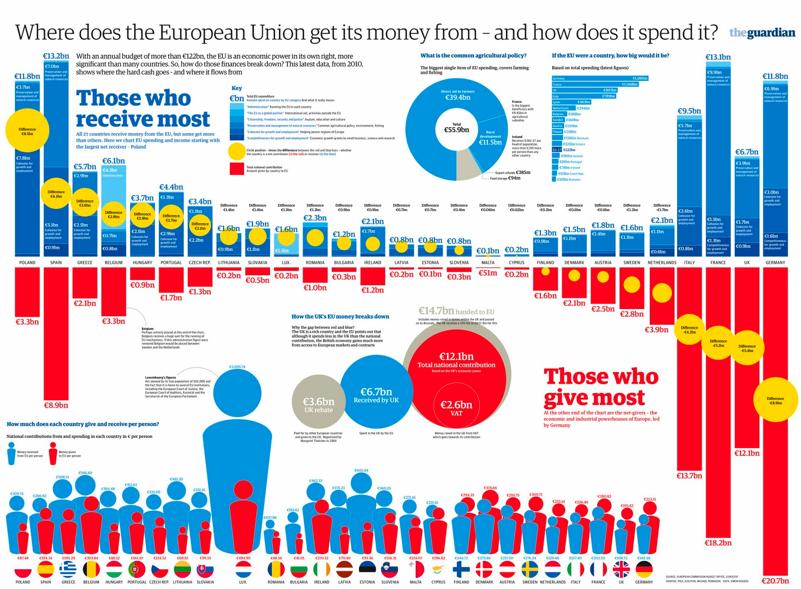 guardian_budget_UE
