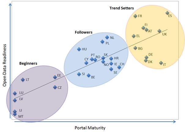 portal-maturity-v-opendata-readiness
