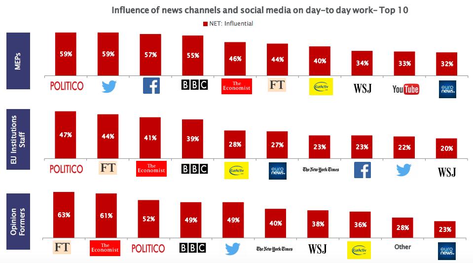 medias_europe_2017_influence