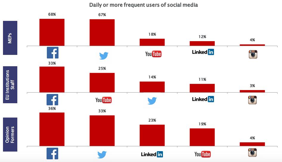 top_usages_medias_sociaux_bruxelles