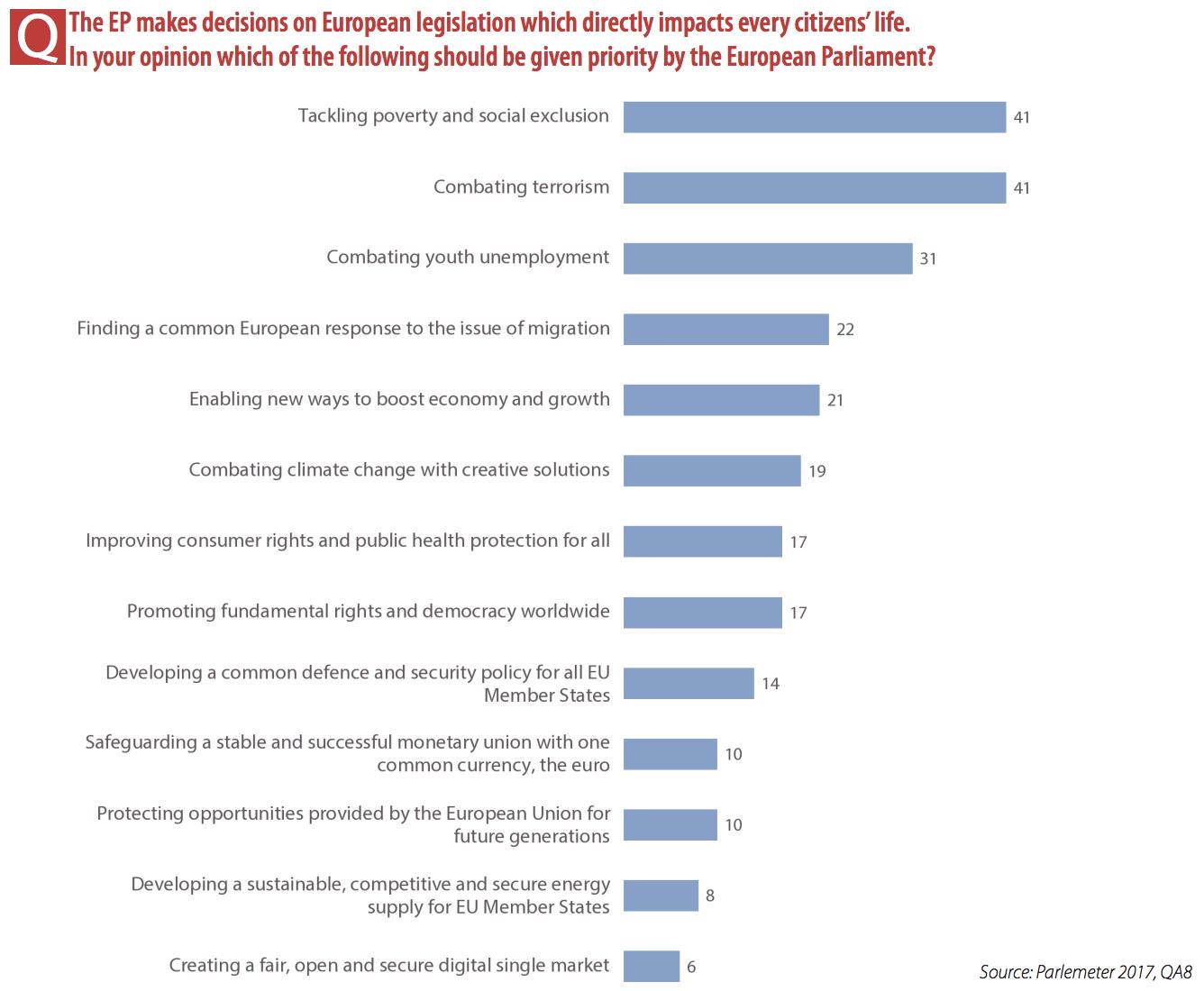 parlementre_2017_priorites