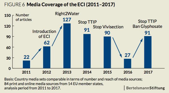 european_citizen_initiative_media_coverage