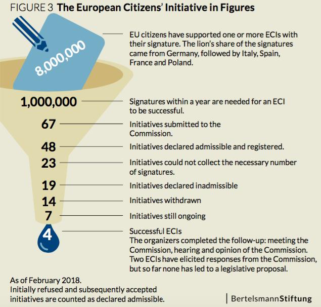 european_citizen_initiatives_figures_feb18
