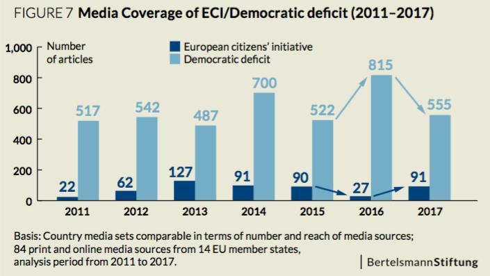 media_coverage_ECI_EU_democratic_deficit