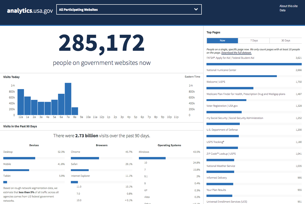 Analytics_USA_gov