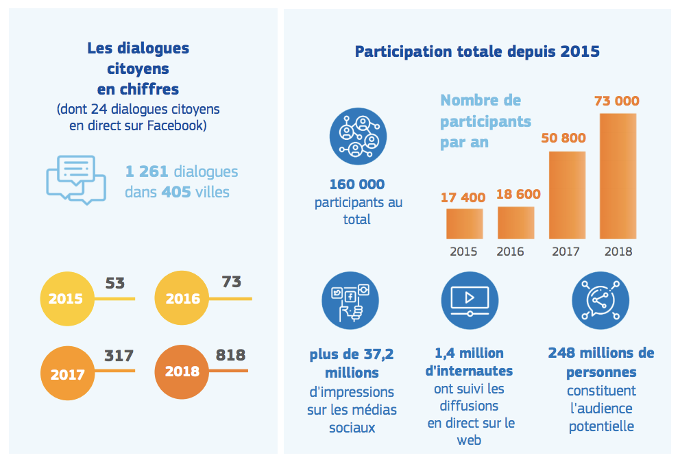 dialogues_citoyens_resultats