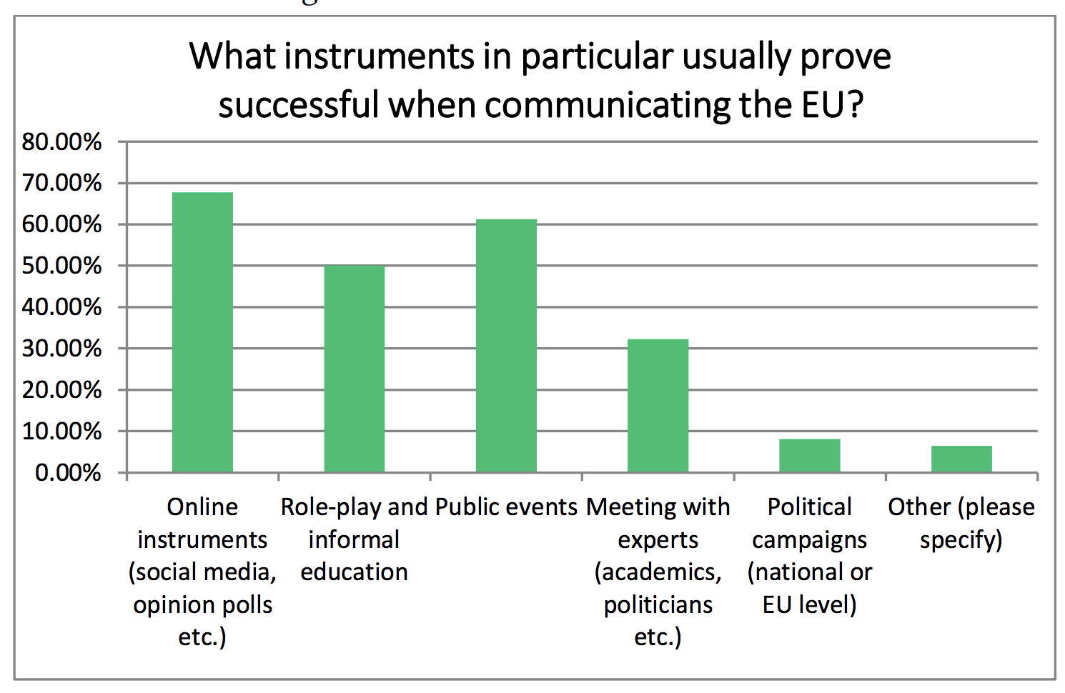enquete_communicants_europeens_terrain_instruments