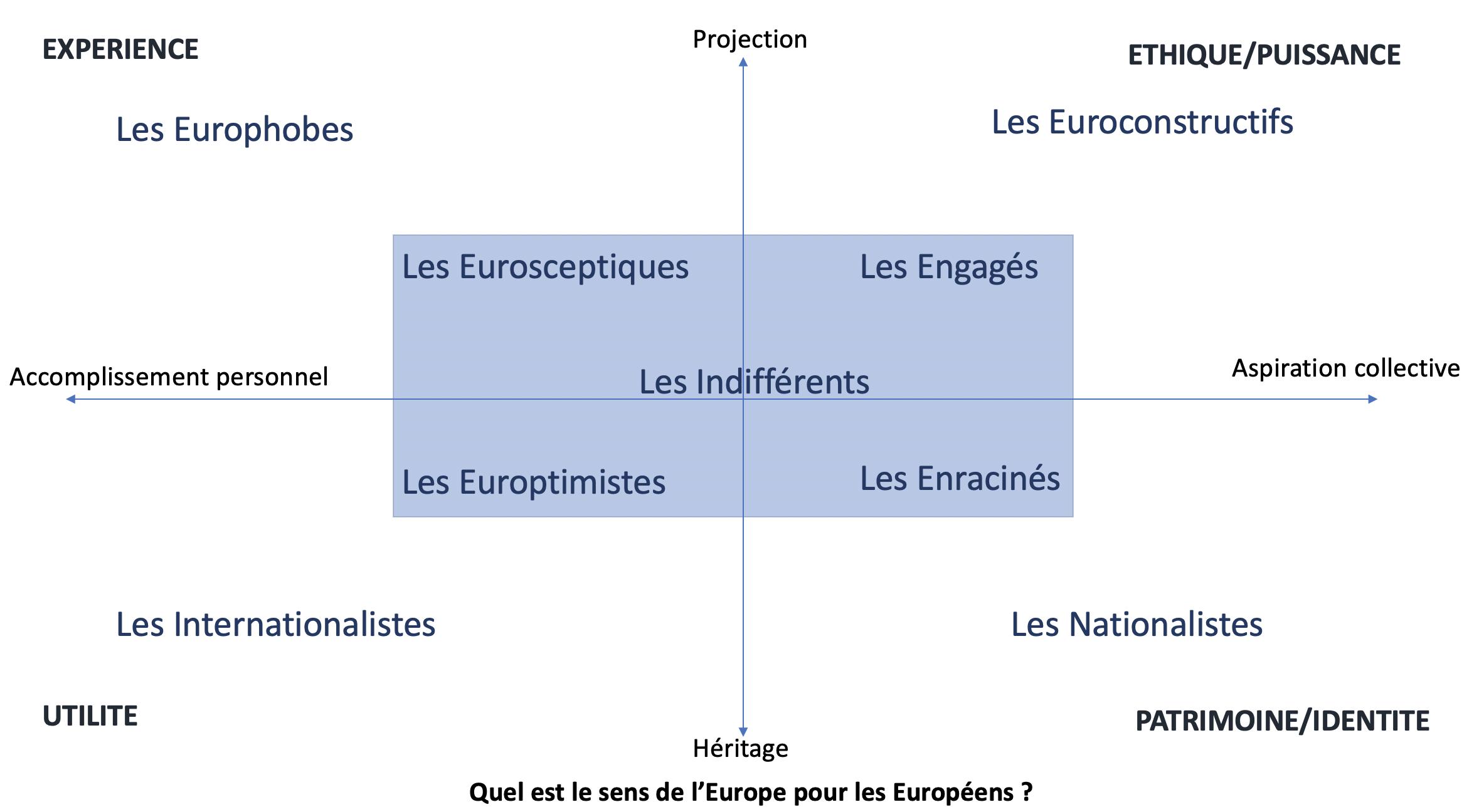 sens_Europe_profils_Européens