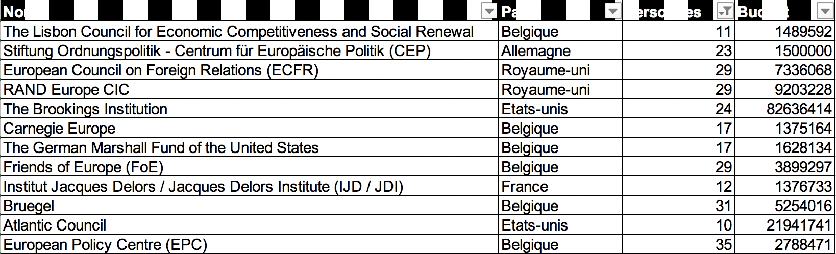 classement_think_tank_europe_registre_transparence_UE