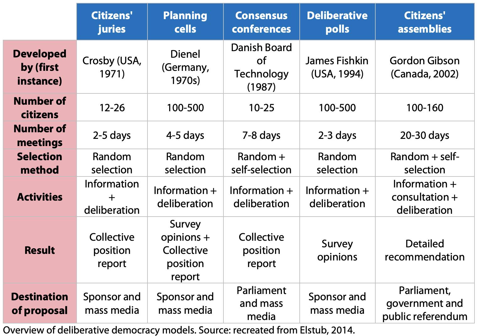 deliberative_democracy_models