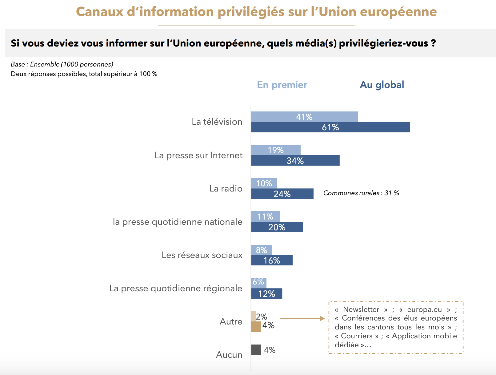 sondage_viavoice-canaux_info_europeenne