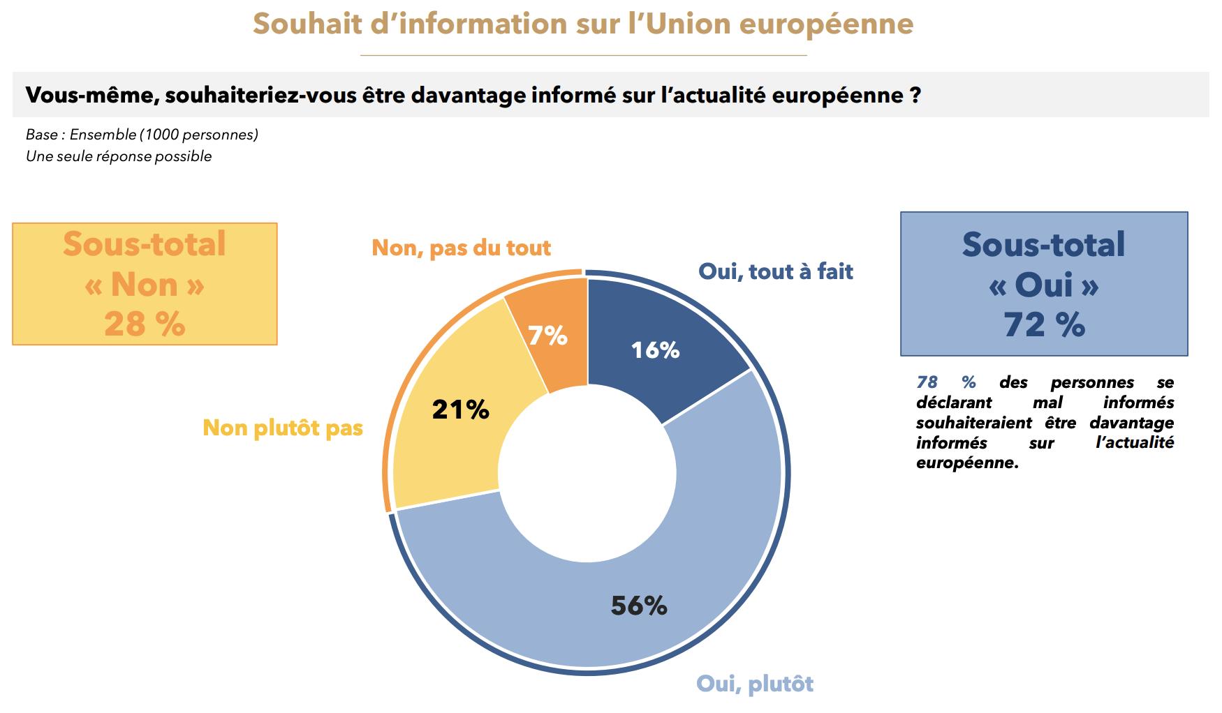 sondage_viavoice_souhait_info_europeenne