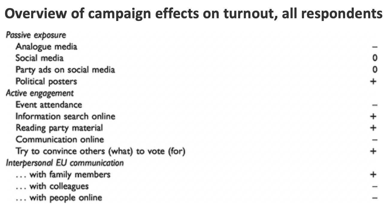 european_elections_communication_campaign_effects