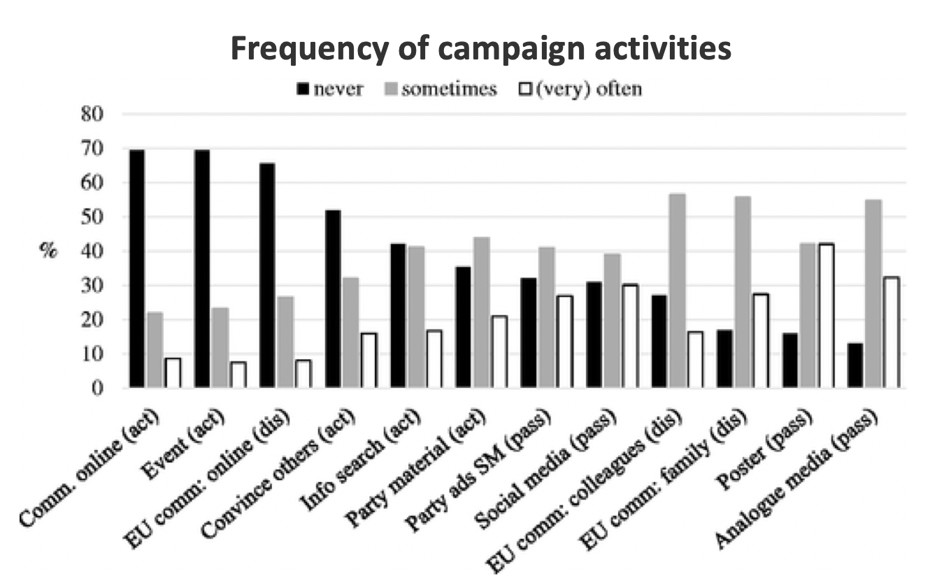 european_elections_communication_campaign_frequency