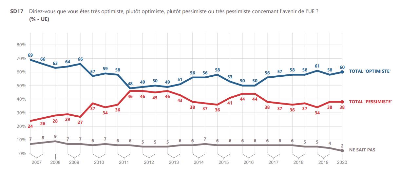 EBS93_optimisme_Europeens_UE