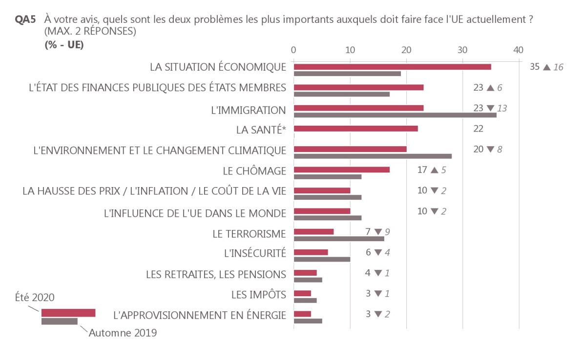EBS93_preoccupations_Europeens